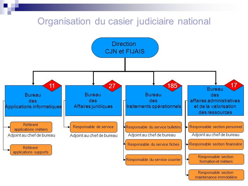 casier judiciaire sur internet